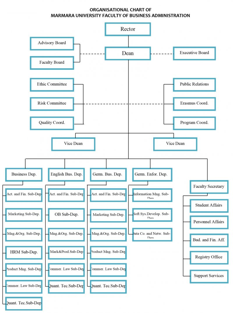 Marmara Business Organization Chart