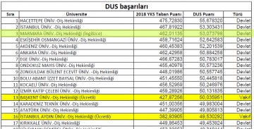 Our Faculty of Dentistry is in the Top Three in DUS Success Ranking